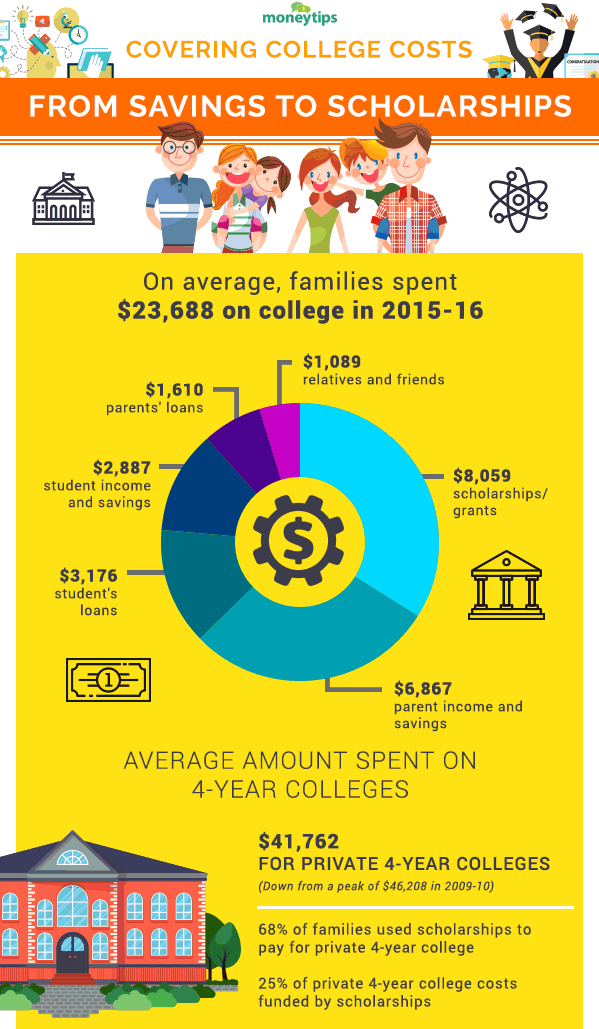 For More Information On How To Pay College And What Expect Click Here