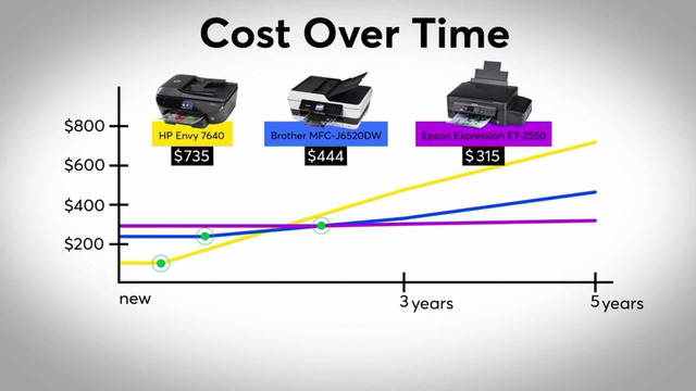 printer costs