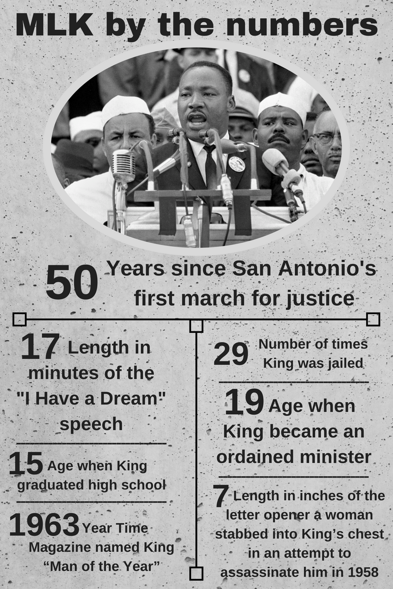 What You Need To Know About Mlk March In Sa