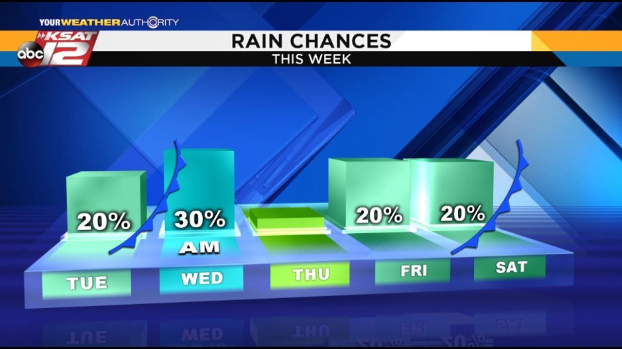Ksat Weather Rain Chances In Forecast For Sa
