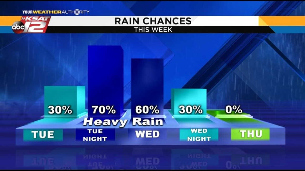 Ksat Weather Thunderstorms In The Forecast Tuesday Through