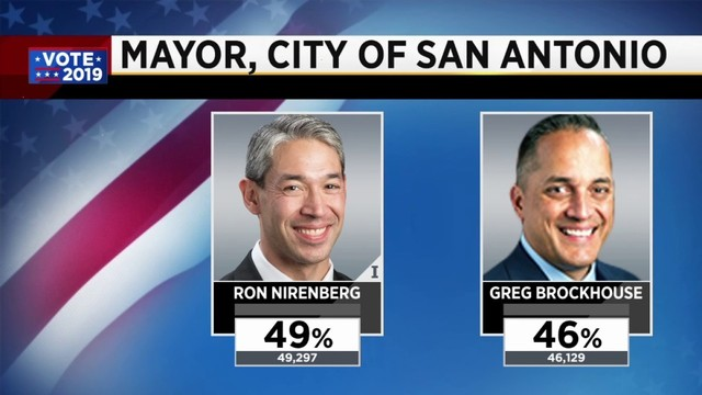Ron Nirenberg, Greg Brockhouse headed to runoff in San Antonio mayoral race