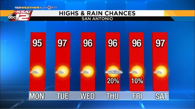 Plenty of South Texas heat this week; watching the Gulf