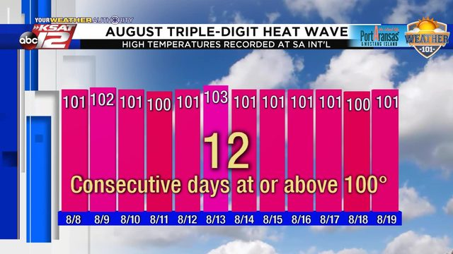 Heat wave: Last 12 days marks one of the longest triple-digit stretches…