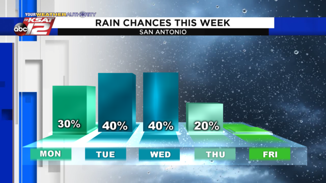 Downpours possible this week