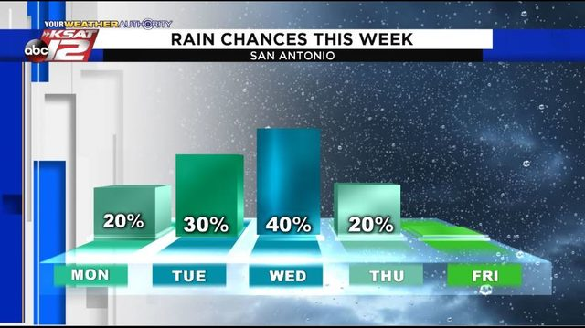 Forecast: Downpours possible this week in San Antonio