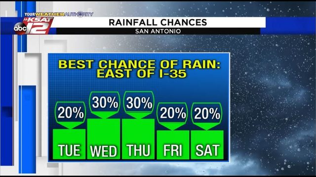Few downpours possible this week; significant rainfall stays east