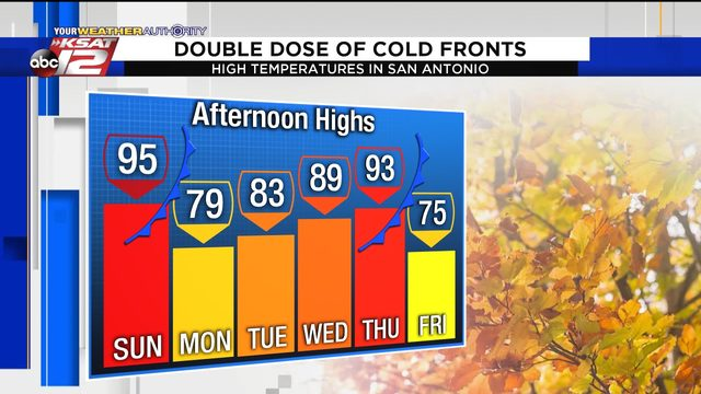 Double dose of cold fronts this week will make it feel more like fall