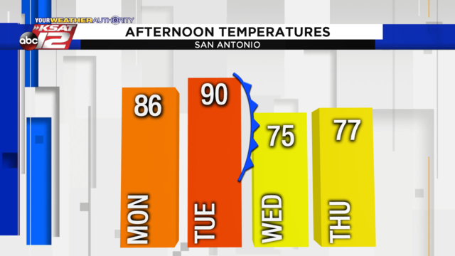 More temperature and humidity swings this week